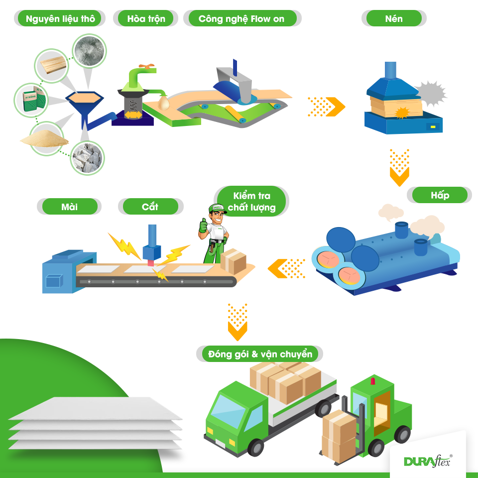 Hình ảnh minh họa quy trình sản xuất tấm Duraflex .